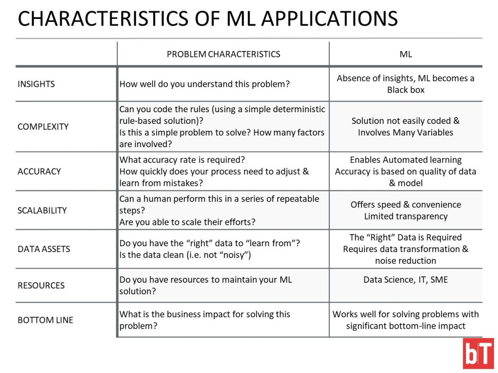 Characteristics of Machine Learning Applications